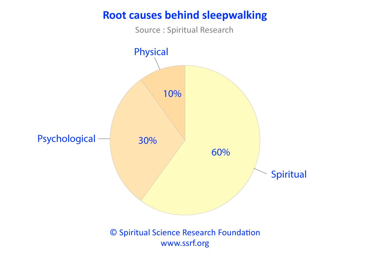 What causes sleepwalking - Root causes
