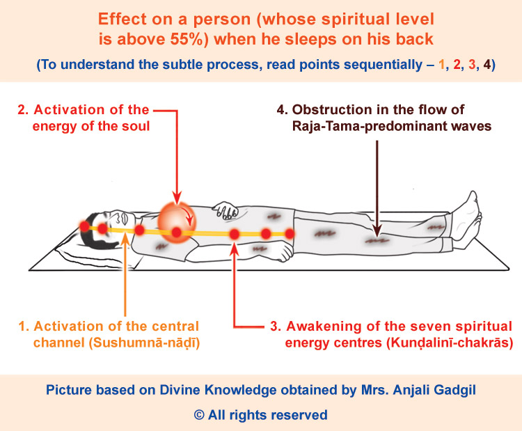 effect on back sleeping position