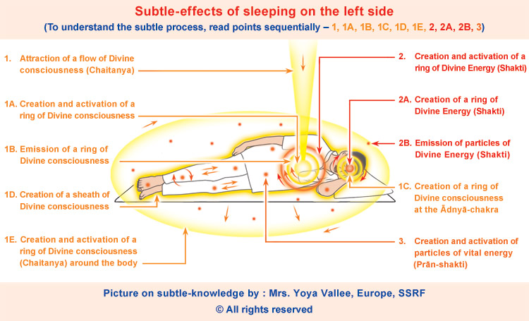 effect of the left side sleeping position